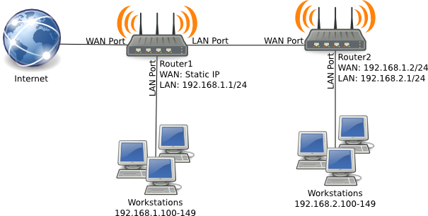 Multiple subnets with DD-WRT | PDSL inc
